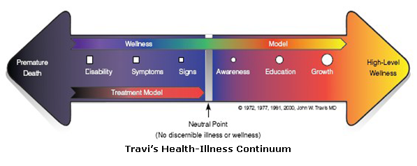 Travi's Health-Illness Continuum