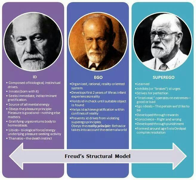 character analysis according freud