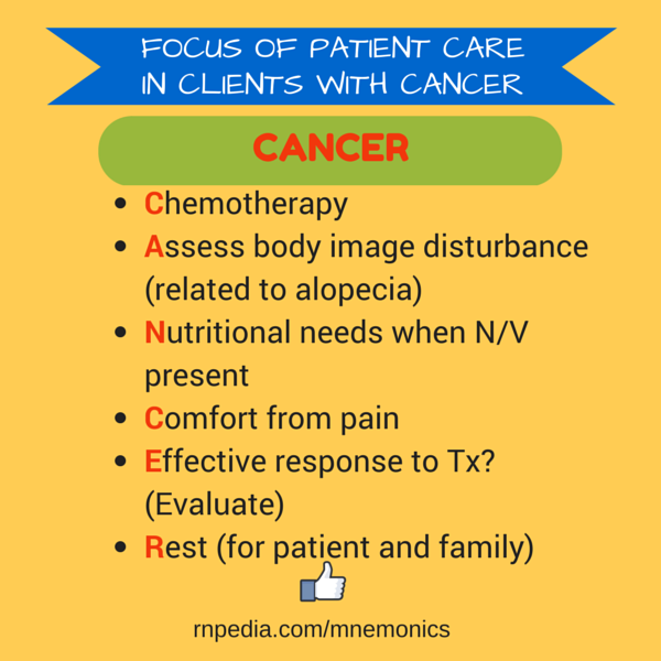 FOCUS OF PATIENT CARE IN CLIENTS WITH CANCER