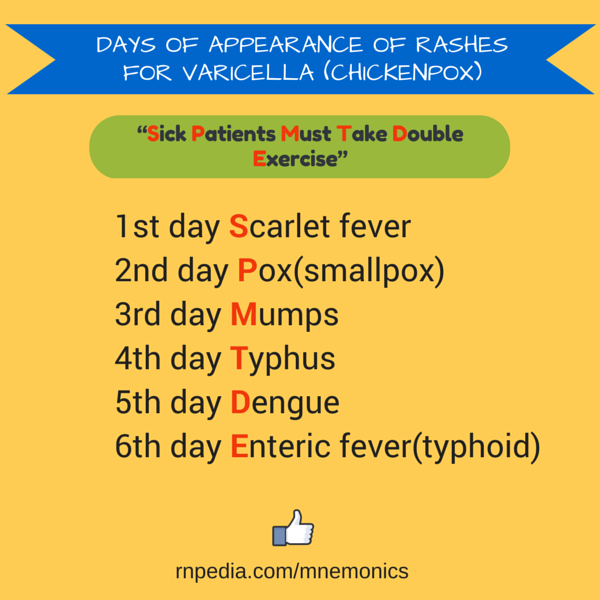 Days of appearance of rashes for Varicella (chickenpox)