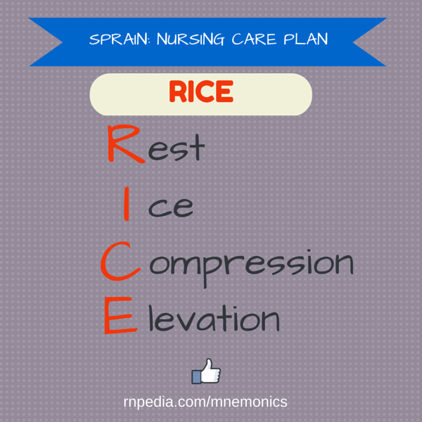 Sprain: nursing care plan