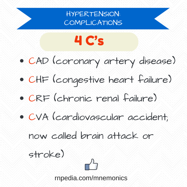 Hypertension: complications
