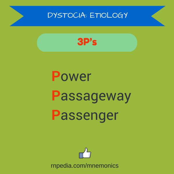 Dystocia: etiology